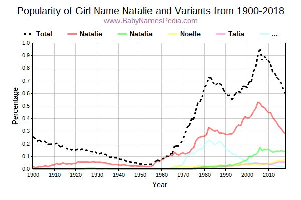 Variant Popularity Trend  for Natalie  from 1900 to 2018