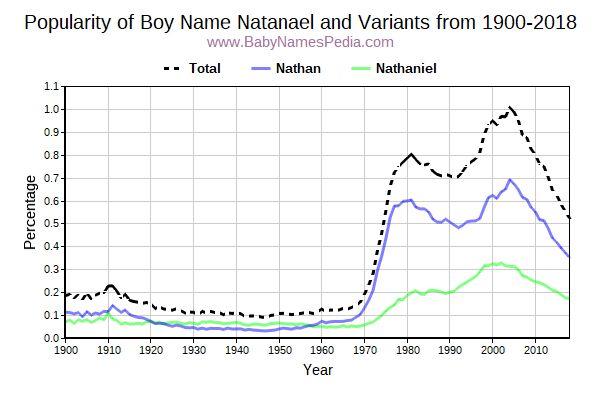 Variant Popularity Trend  for Natanael  from 1900 to 2018