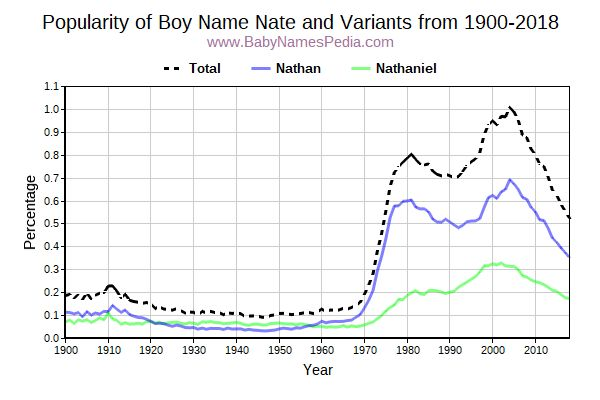 Variant Popularity Trend  for Nate  from 1900 to 2015