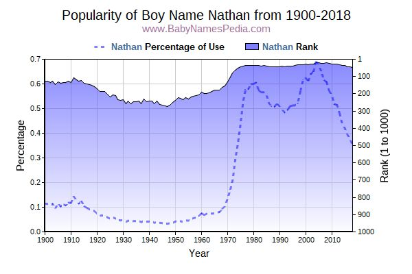Popularity Trend  for Nathan  from 1900 to 2016