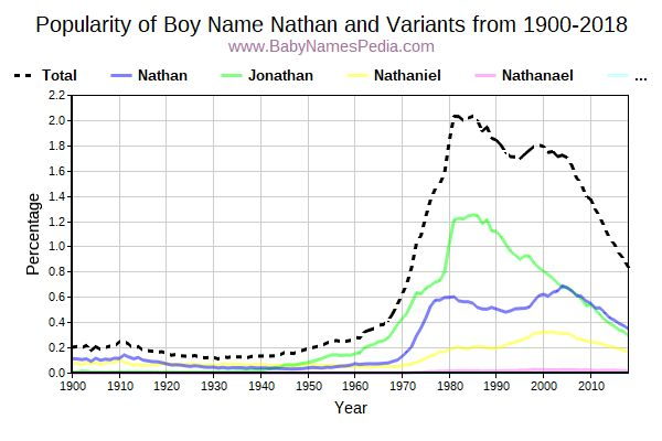 Variant Popularity Trend  for Nathan  from 1900 to 2016