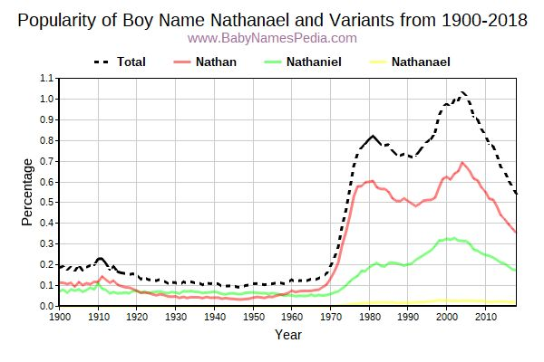 Variant Popularity Trend  for Nathanael  from 1900 to 2016