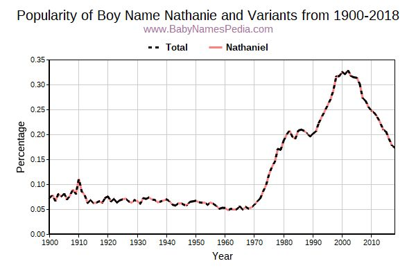 Variant Popularity Trend  for Nathanie  from 1900 to 2016