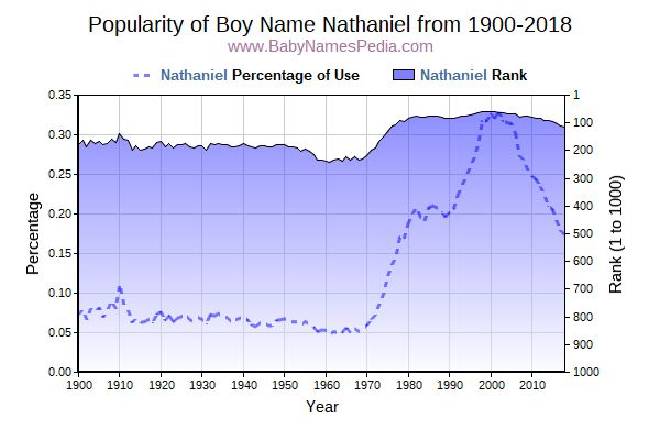 Popularity Trend  for Nathaniel  from 1900 to 2016