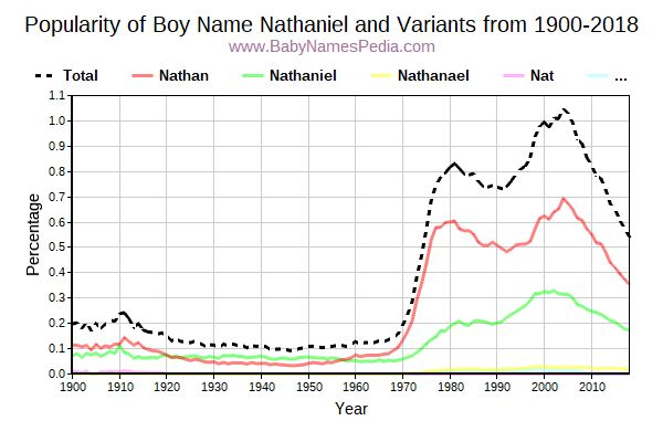 Variant Popularity Trend  for Nathaniel  from 1900 to 2016