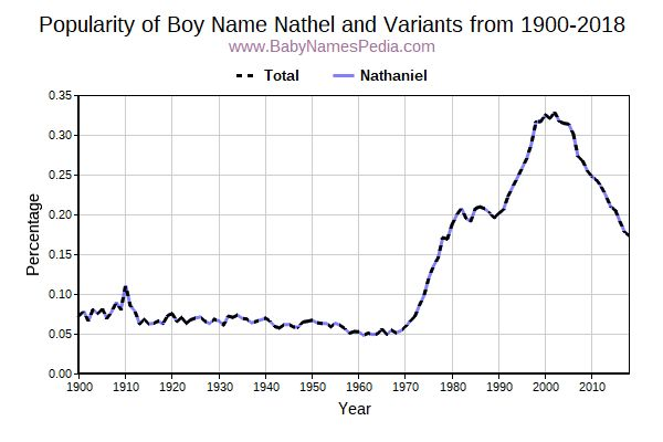 Variant Popularity Trend  for Nathel  from 1900 to 2015
