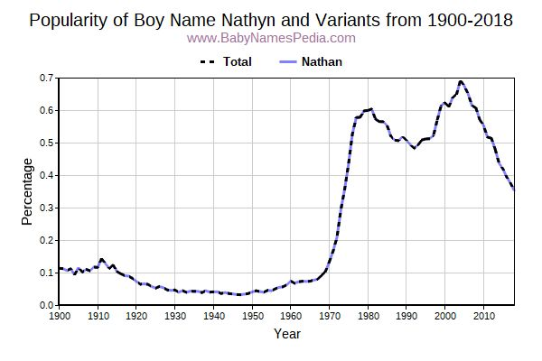 Variant Popularity Trend  for Nathyn  from 1900 to 2018