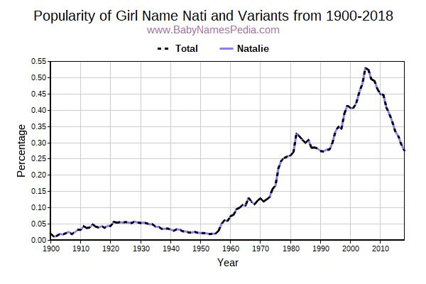 Variant Popularity Trend  for Nati  from 1900 to 2015