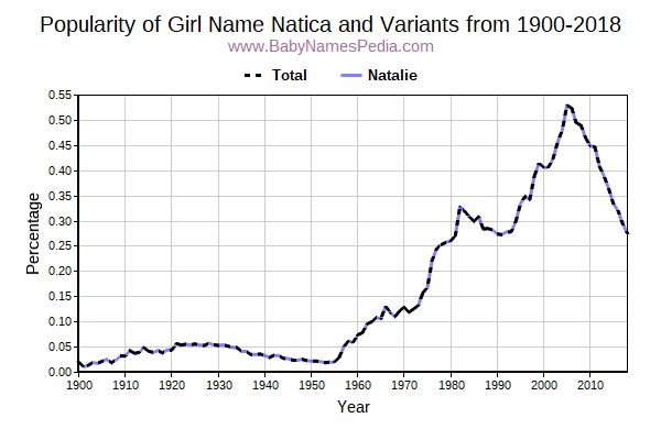 Variant Popularity Trend  for Natica  from 1900 to 2018