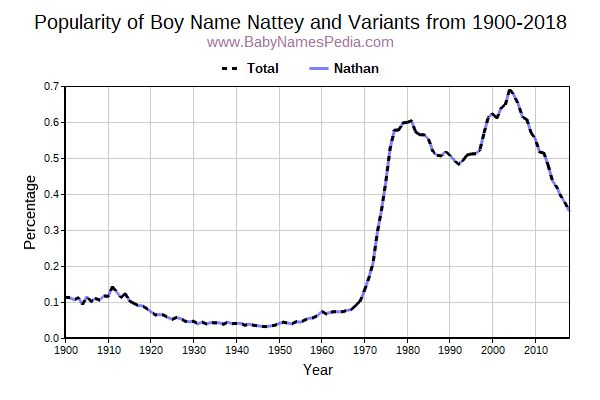 Variant Popularity Trend  for Nattey  from 1900 to 2016