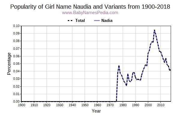 Variant Popularity Trend  for Naudia  from 1900 to 2018