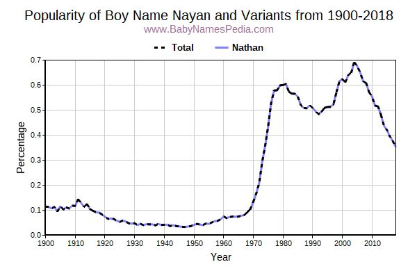 Variant Popularity Trend  for Nayan  from 1900 to 2018