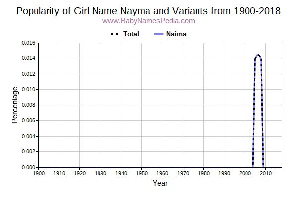 Variant Popularity Trend  for Nayma  from 1900 to 2018