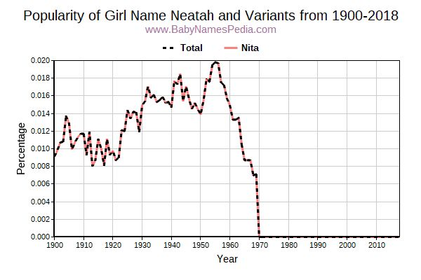 Variant Popularity Trend  for Neatah  from 1900 to 2018