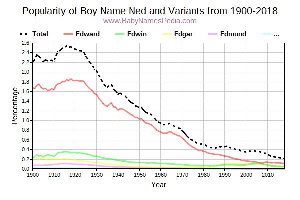 Variant Popularity Trend  for Ned  from 1900 to 2016