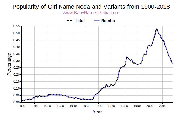 Variant Popularity Trend  for Neda  from 1900 to 2015