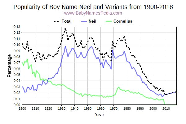 Variant Popularity Trend  for Neel  from 1900 to 2017