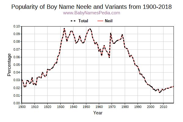 Variant Popularity Trend  for Neele  from 1900 to 2018