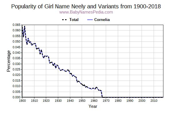 Variant Popularity Trend  for Neely  from 1900 to 2017