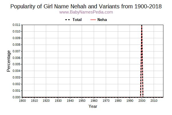 Variant Popularity Trend  for Nehah  from 1900 to 2016