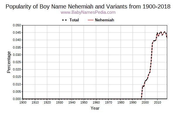 Variant Popularity Trend  for Nehemiah  from 1900 to 2018