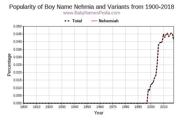 Variant Popularity Trend  for Nehmia  from 1900 to 2018