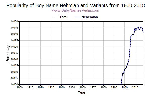 Variant Popularity Trend  for Nehmiah  from 1900 to 2018