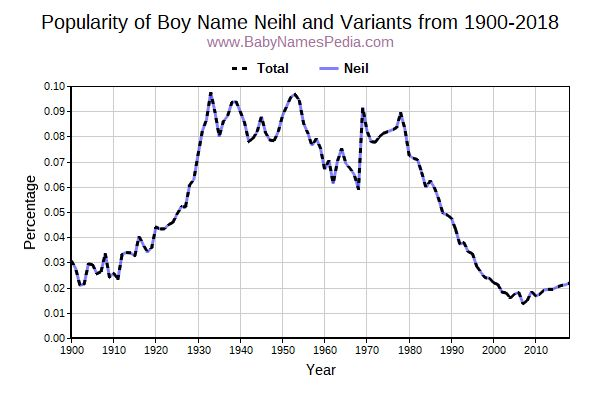 Variant Popularity Trend  for Neihl  from 1900 to 2018