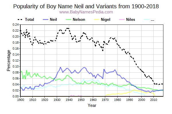 Variant Popularity Trend  for Neil  from 1900 to 2017