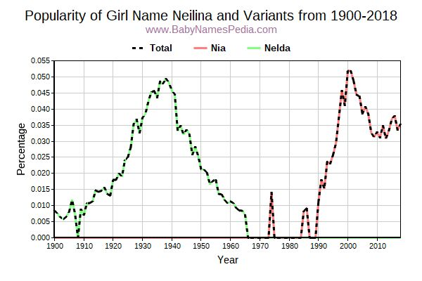 Variant Popularity Trend  for Neilina  from 1900 to 2018