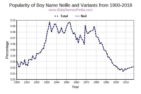 Variant Popularity Trend  for Neille  from 1900 to 2017