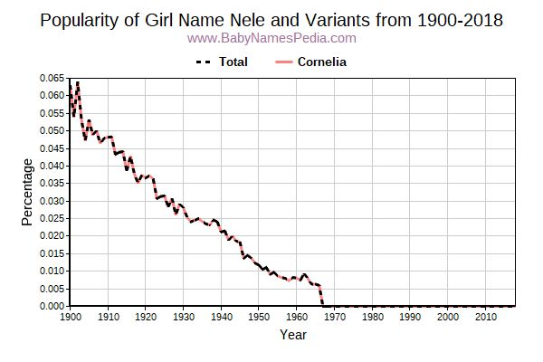 Variant Popularity Trend  for Nele  from 1900 to 2015