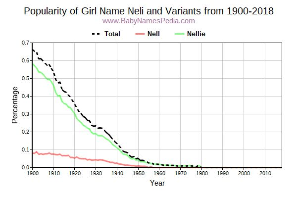 Variant Popularity Trend  for Neli  from 1900 to 2016