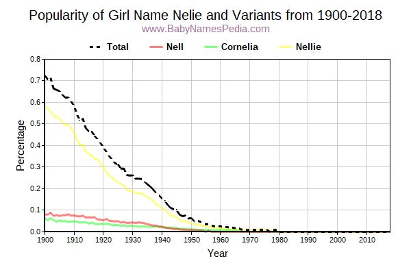 Variant Popularity Trend  for Nelie  from 1900 to 2017