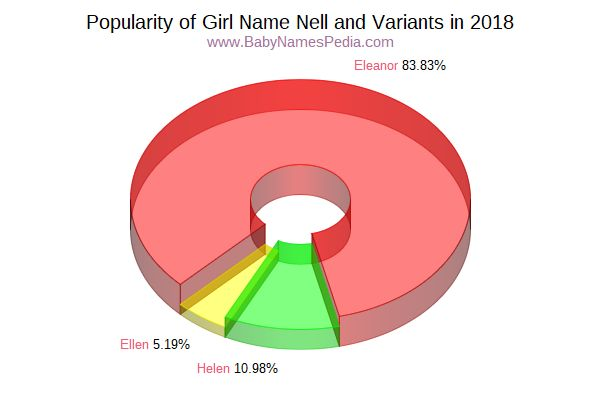 Variant Popularity Chart  for Nell  in 2016