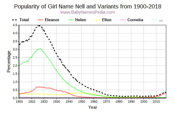 Variant Popularity Trend  for Nell  from 1900 to 2016