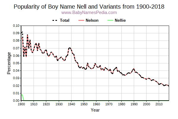 Variant Popularity Trend  for Nell  from 1900 to 2017