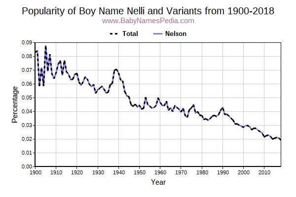 Variant Popularity Trend  for Nelli  from 1900 to 2016
