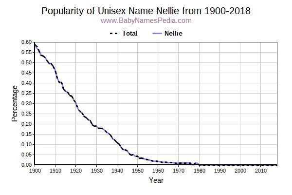 Unisex Popularity Trend  for Nellie  from 1900 to 2017