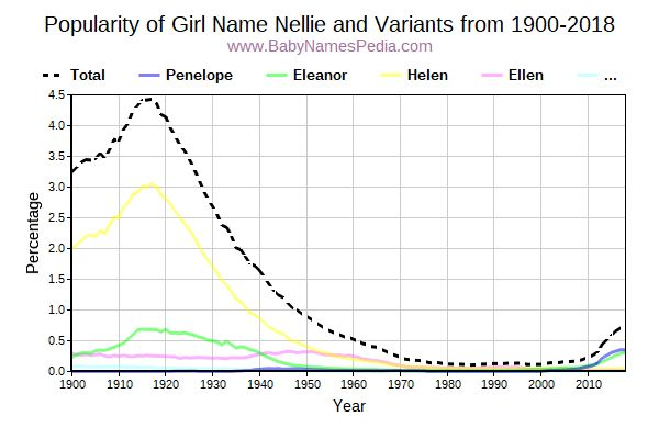 Variant Popularity Trend  for Nellie  from 1900 to 2017