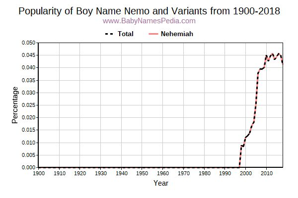 Variant Popularity Trend  for Nemo  from 1900 to 2015