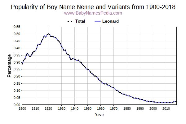 Variant Popularity Trend  for Nenne  from 1900 to 2018