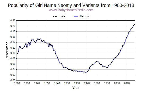 Variant Popularity Trend  for Neomy  from 1900 to 2018
