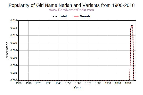 Variant Popularity Trend  for Neriah  from 1900 to 2015