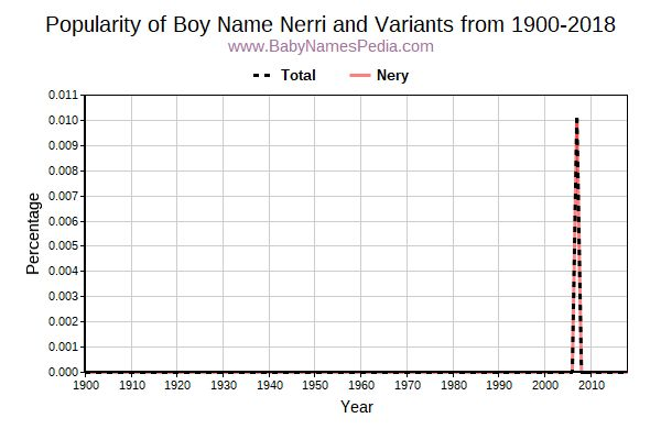 Variant Popularity Trend  for Nerri  from 1900 to 2016