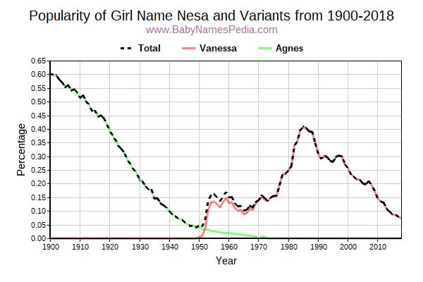 Variant Popularity Trend  for Nesa  from 1900 to 2015