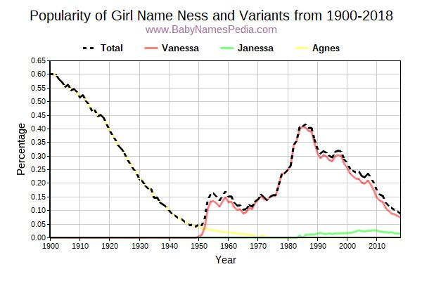 Variant Popularity Trend  for Ness  from 1900 to 2015
