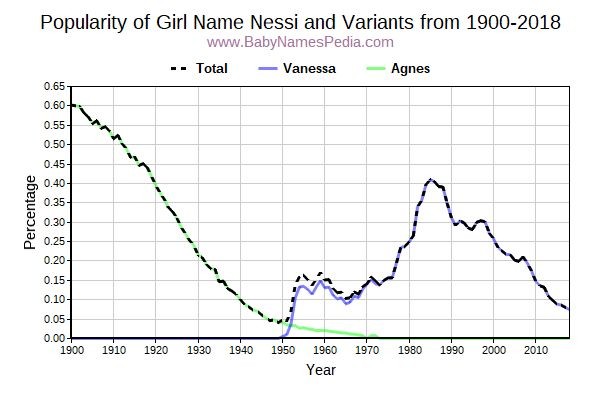 Variant Popularity Trend  for Nessi  from 1900 to 2018