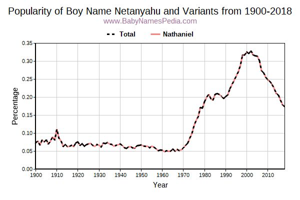 Variant Popularity Trend  for Netanyahu  from 1900 to 2016