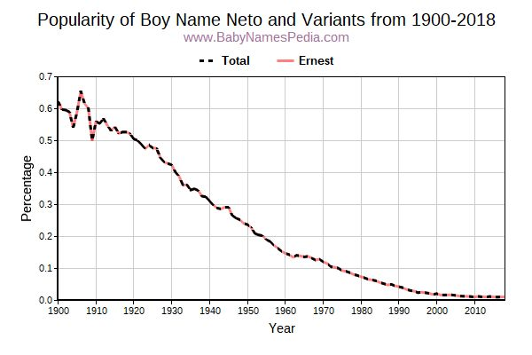 Variant Popularity Trend  for Neto  from 1900 to 2016